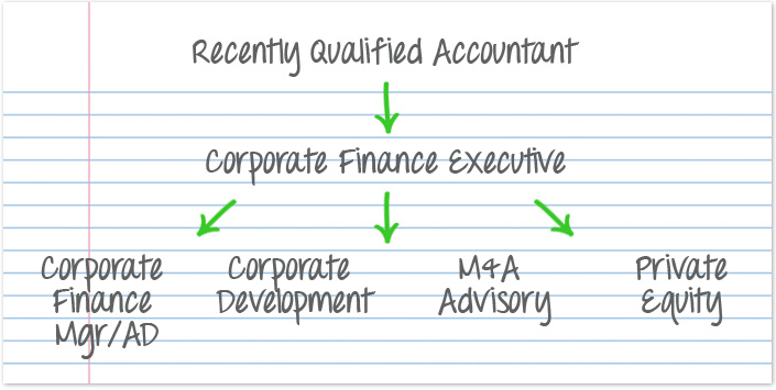 Corporate Finance Map side) Map