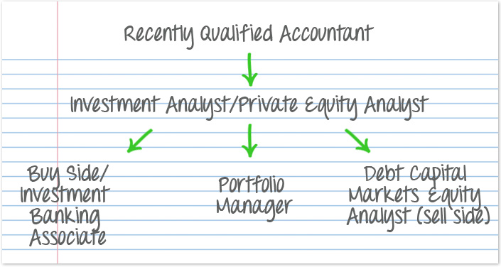 Investment Analyst/Private Equity Map									side) Map